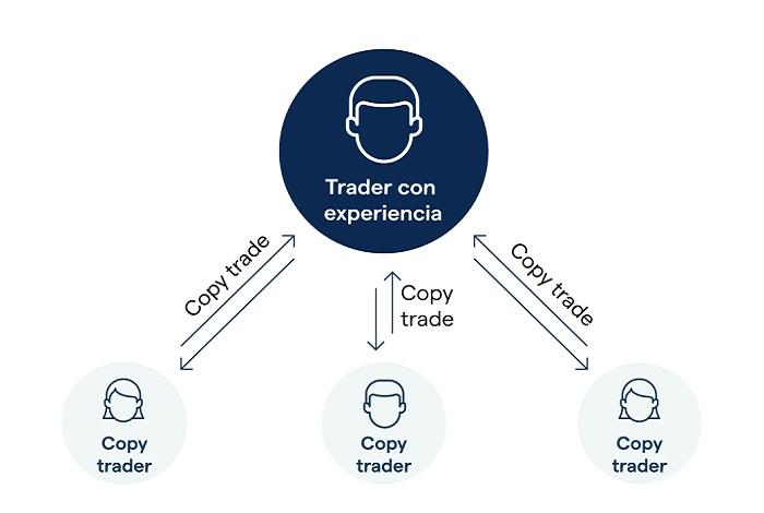 copy trading criptomonedas